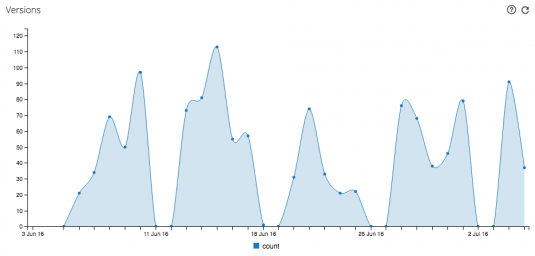 An example showing how to use the c3js library for building chart widgets in ftrack. The example shows a line chart with number of created versions during the last 30 days.
